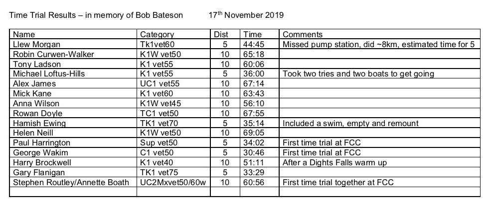 Time trial results